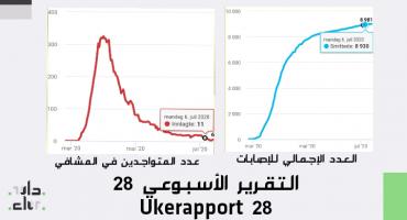 كورونا: احصائيات الأسبوع Ukerapport 28 IMG 20200713 135907 370x200