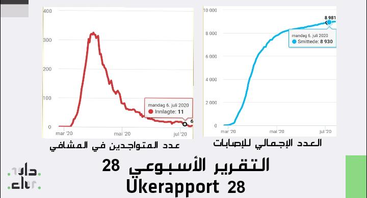 كورونا: احصائيات الأسبوع Ukerapport 28 IMG 20200713 135907