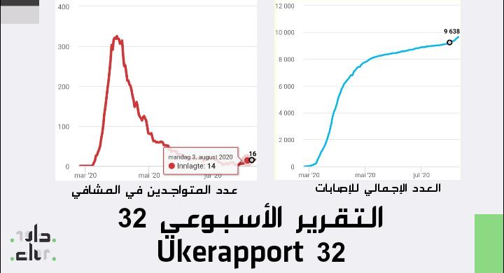 التقرير الأسبوعي Ukerapport 32 IMG 20200810 143423