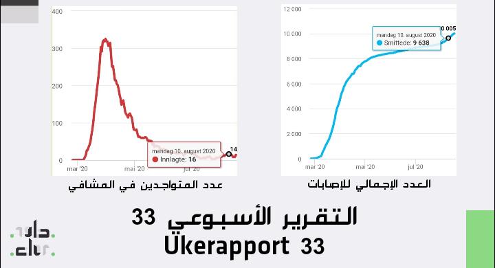 التقرير الأسبوعي Ukerapport 33 IMG 20200817 132604