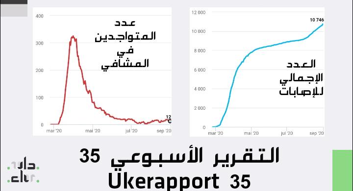 التقرير الأسبوعي Ukerapport 35 IMG 20200831 221417