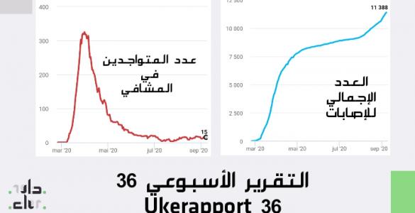 التقرير الأسبوعي Ukerapport 36 IMG 20200907 142153 585x300
