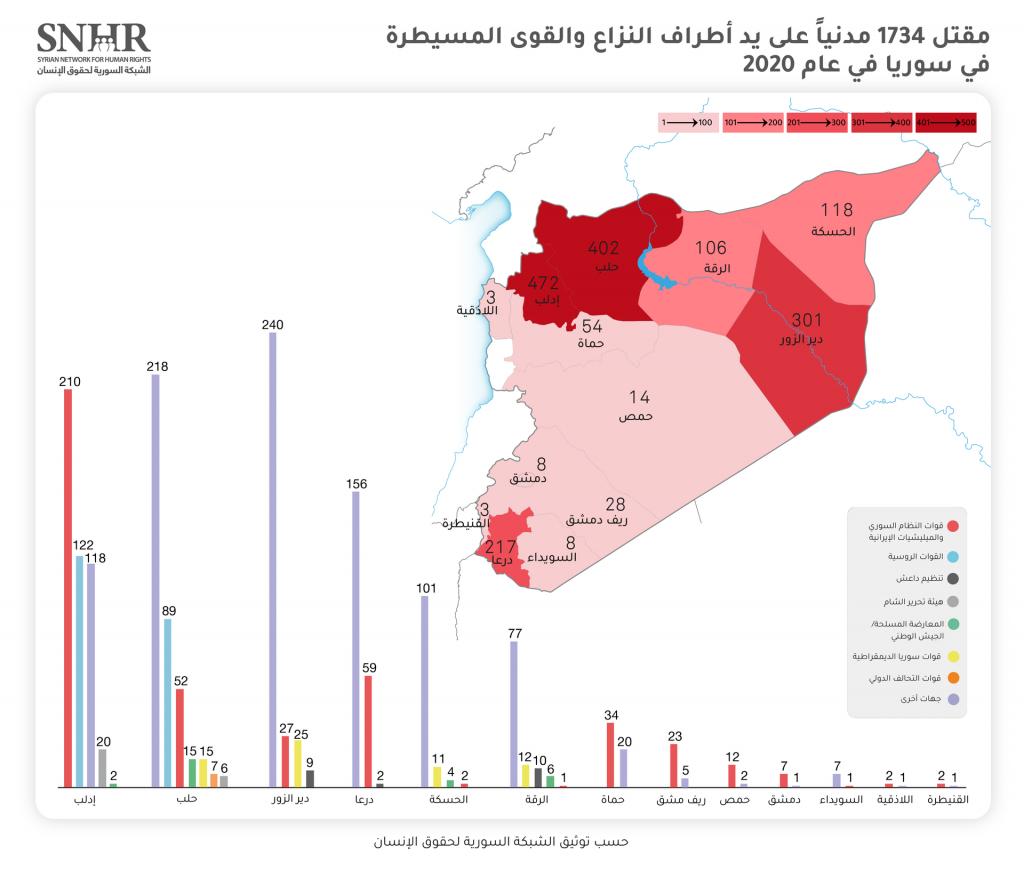 الوضع الإنساني في سوريا: تقرير عام 2020 134937185 3594585093964273 1827592084230936815 o 1024x870