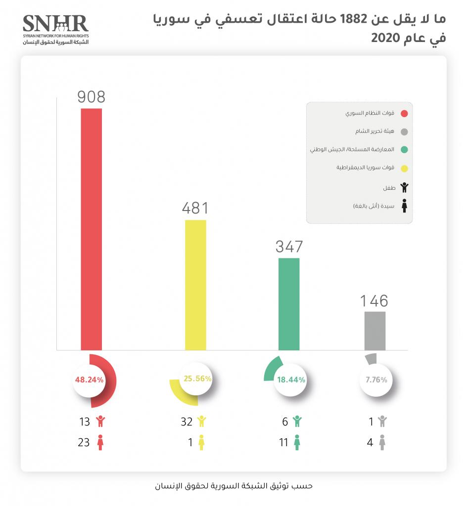 الوضع الإنساني في سوريا: تقرير عام 2020 M210102AG4 948x1024