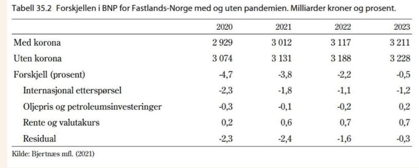 أزمة الكورونا ستكلف النرويج 330 مليار كرون 2021 04 18 2