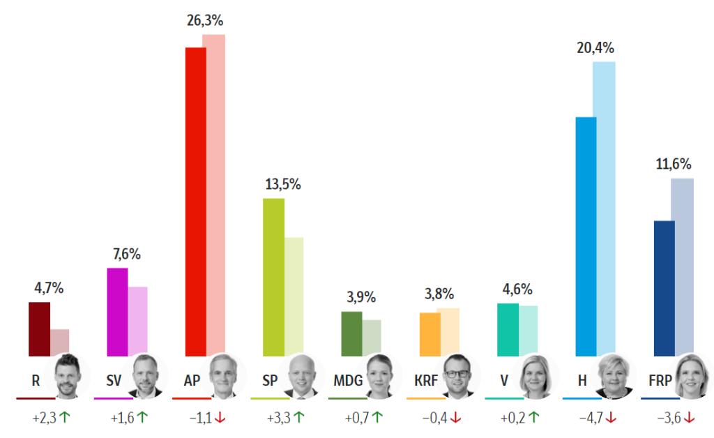 الانتخابات النرويجية 2021: نهاية ثمانية سنوات من حكم اليمين Skjermbilde 1 1 1024x628