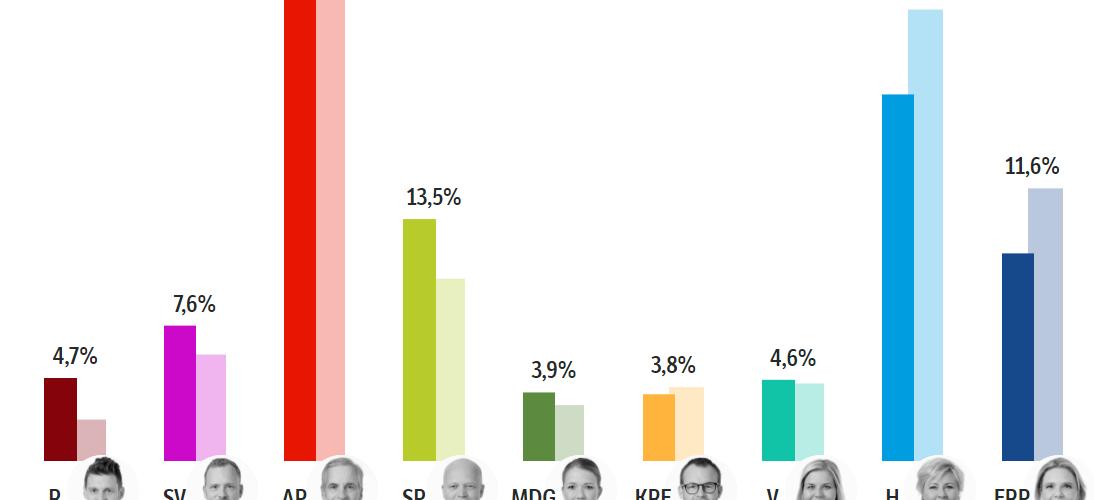 الانتخابات النرويجية 2021: نهاية ثمانية سنوات من حكم اليمين Skjermbilde 1 1 1094x500