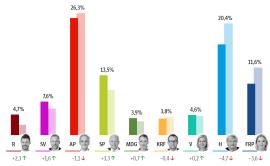 الانتخابات النرويجية 2021: نهاية ثمانية سنوات من حكم اليمين Skjermbilde 1 1 270x166