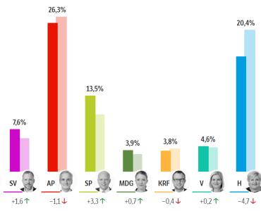 الانتخابات النرويجية 2021: نهاية ثمانية سنوات من حكم اليمين Skjermbilde 1 1 370x300